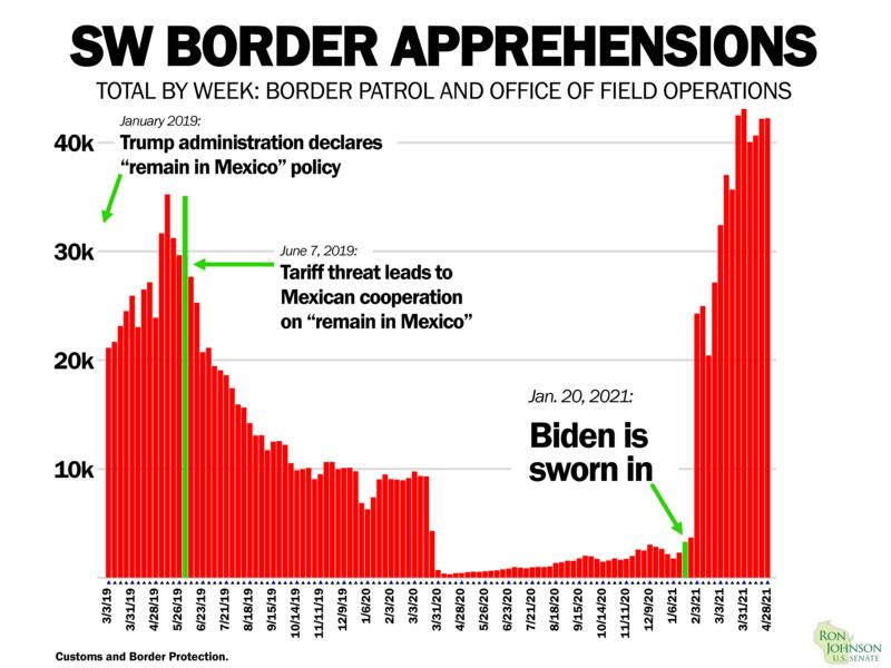 Graph of SW Border Apprehensions since Biden in office