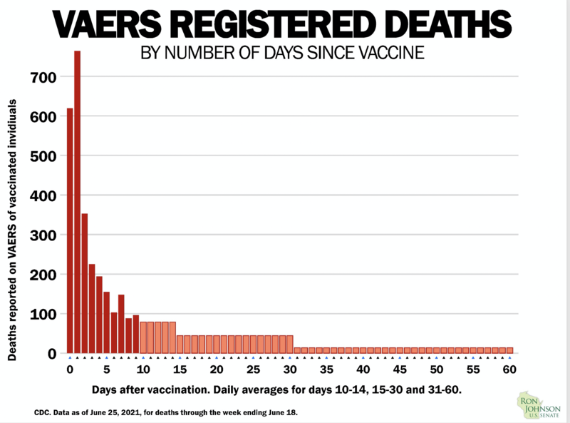 VAERS Data graph